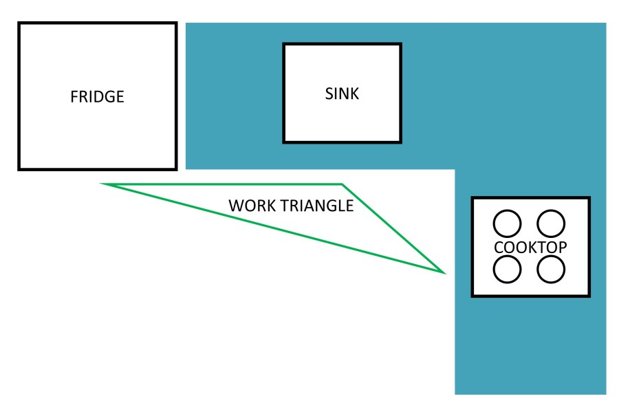 Kitchen work triangle for an L-shaped kitchen renovation