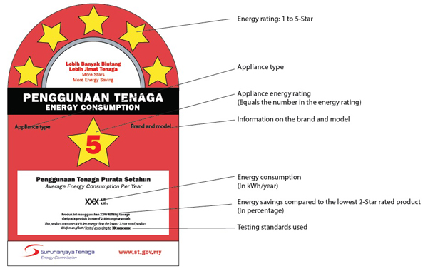 Energy label malaysia - energy efficient home