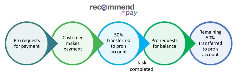 Recommend Pay - how it works