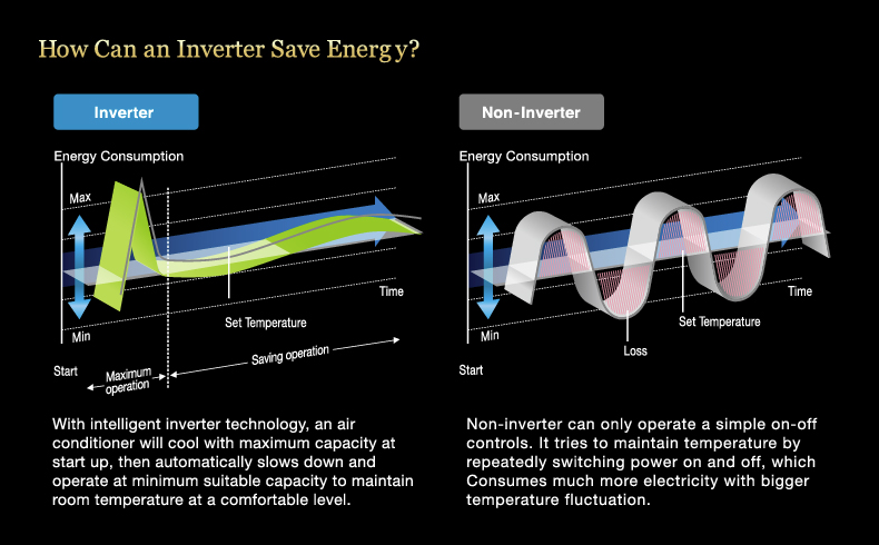 Comparing energy fluctuations between inverter and non-inverter aircon