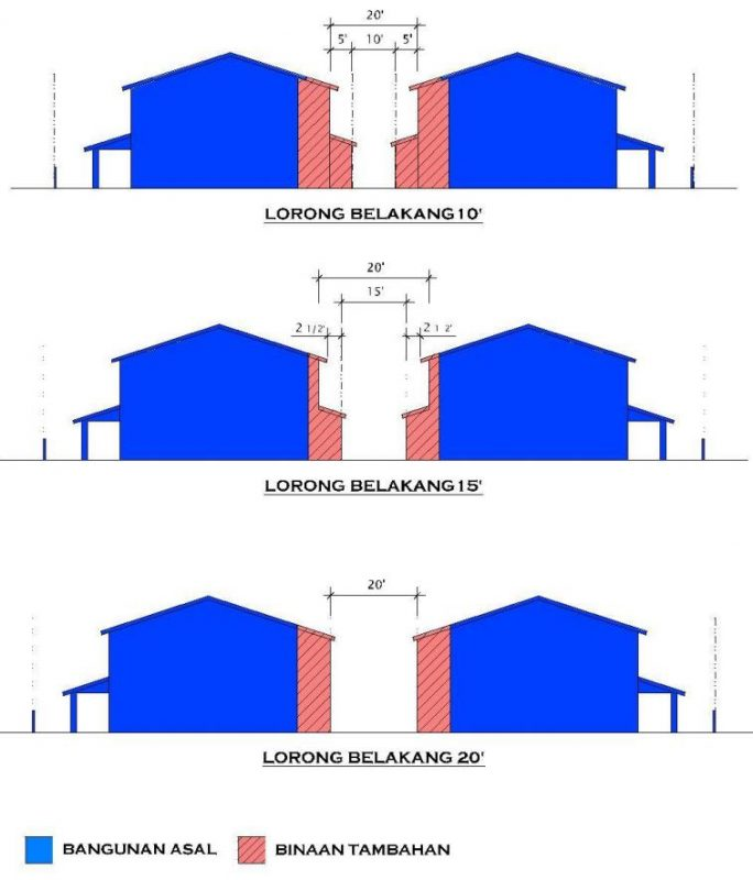 Guidelines for rear building extension for terrace house
