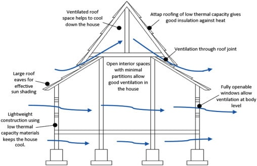 How To Create A Cool Home Without Air Conditioning