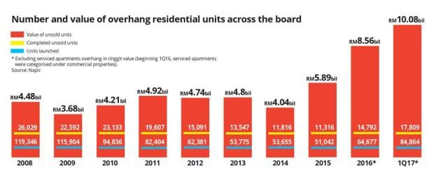 Number and value of unsold residential units (also known as overhang) from 2008 compared to 2017.