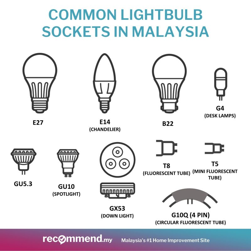 Common light bulb sockets in Malaysia - Recommend.my