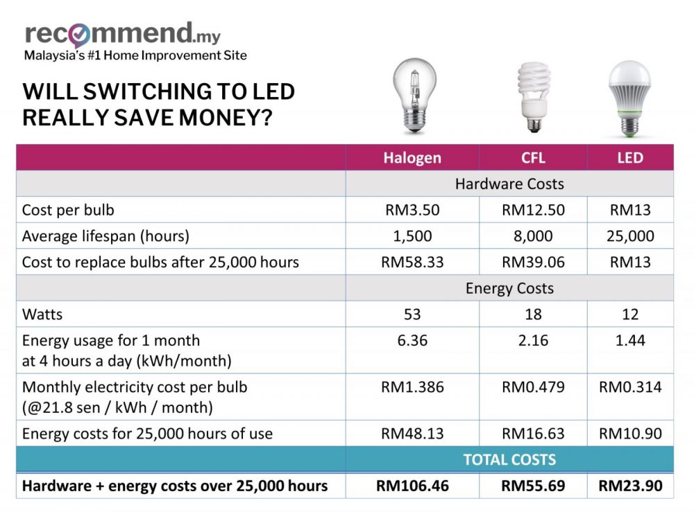 Do LED lights really save money?