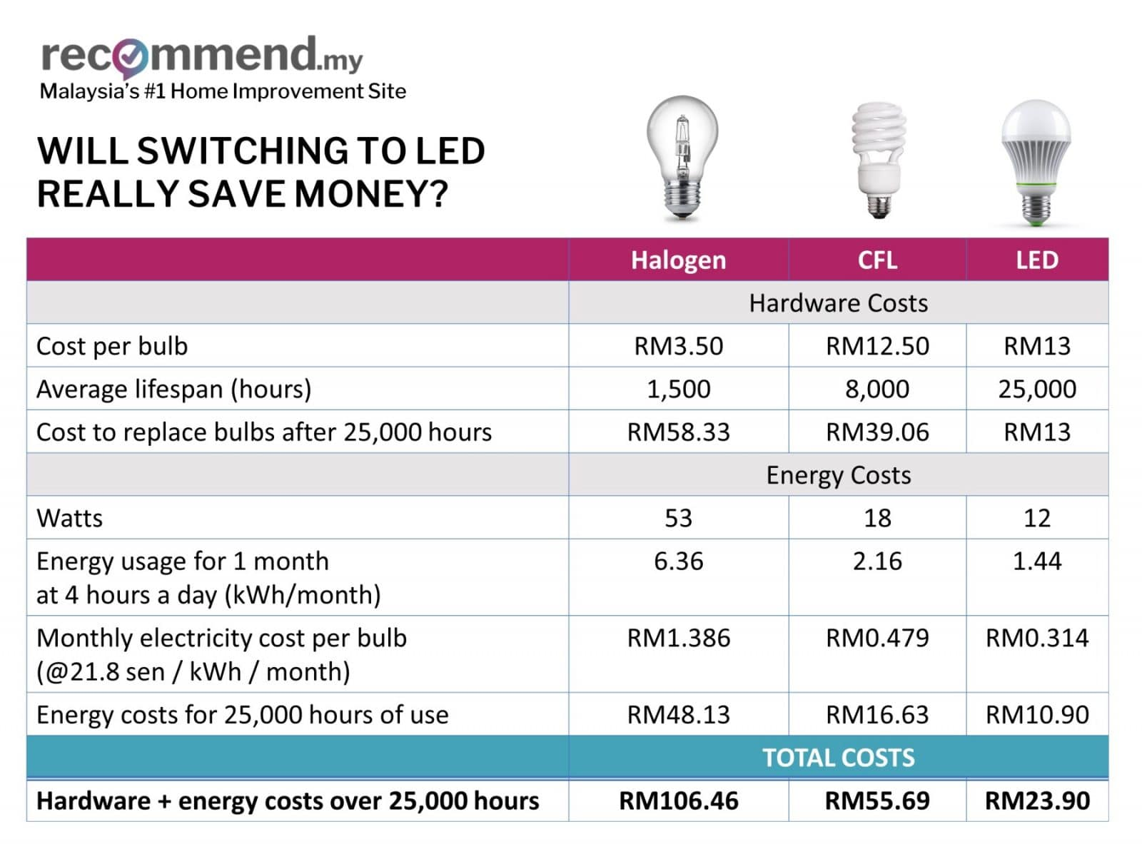 Will you actually save more with LED lights?