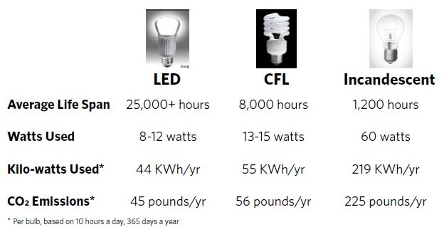 Increase lifespan when switch to led