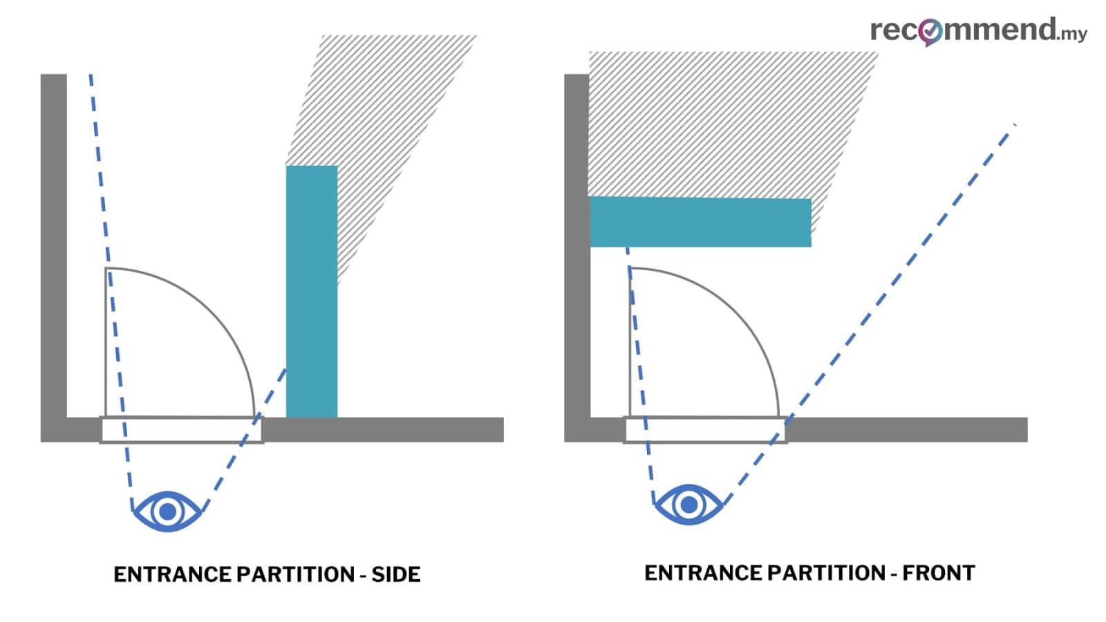 Above: Different placement of entrance partition and how it reduces the sight line for someone standing at the front door