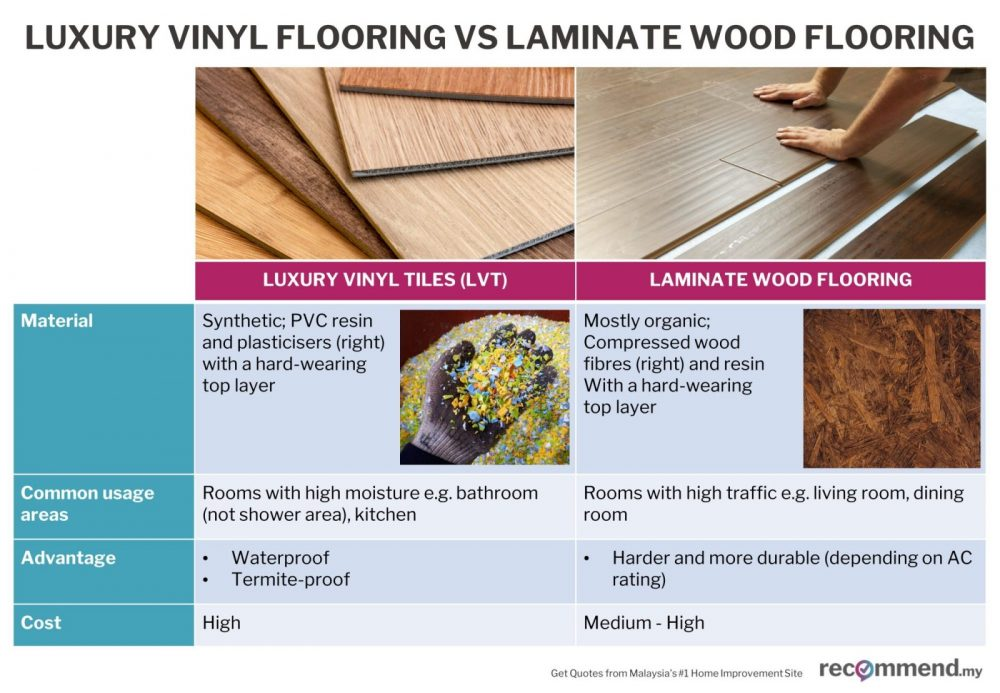 A comparison between vinyl and laminate flooring
