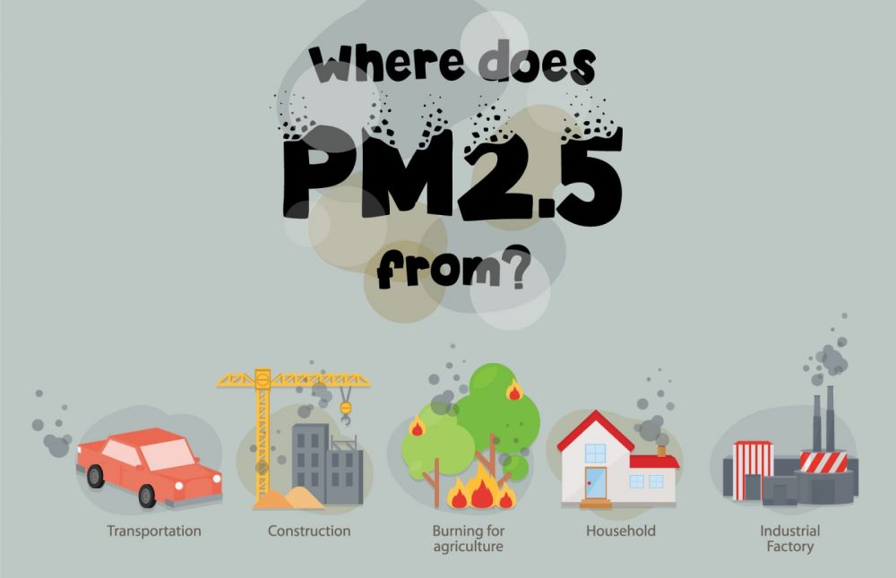 Sources of PM2.5 pollutants