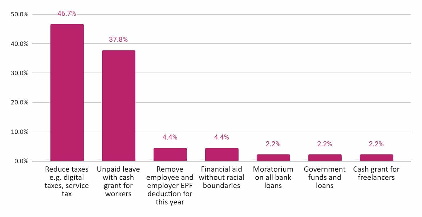 Chart 6: How SMEs want the Malaysian government to help them get through COVID-19