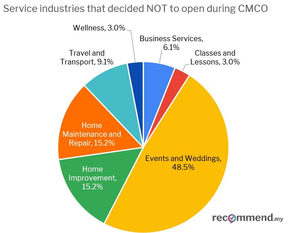 Chart 4: Breakdown of industries that chose not to reopen during CMCO