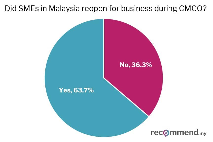 Chart 1: Did service-based SMEs in Malaysia reopen for business during CMCO?